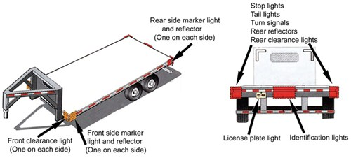 Diagram of trailer over 80 inches wide and greater than 10,000 lbs GVWR and less than 30feet long