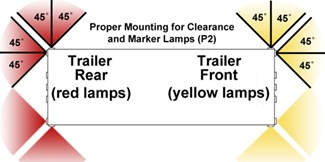 Diagram to illustrate 45 degree light spread of P2- and P3-rated lights