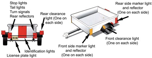Diagram of trailer over 80 inches wide illustrating required