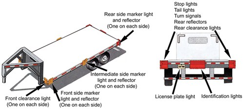 Diagram of trailer over 80 inches wide and greater than 10,000 lbs GVWR illustrating required lights and reflectors