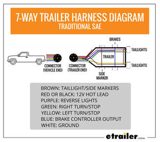 Wiring Trailer Lights With A 7 Way Plug It S Easier Than You Think Etrailer Com