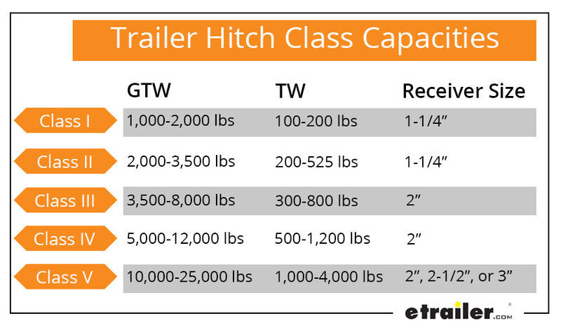 Trailer Hitch Class Capacities