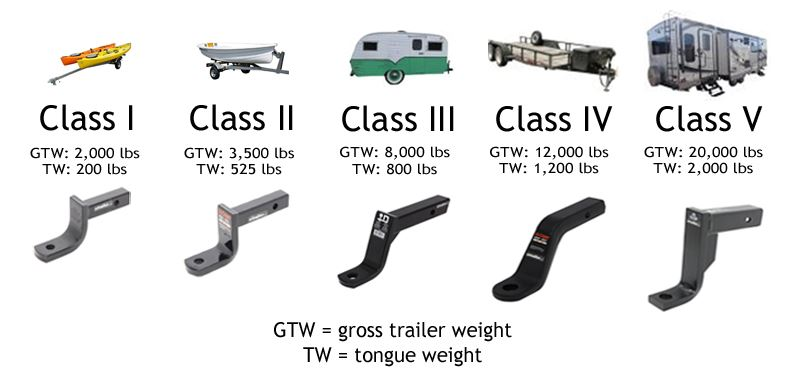 Weight Capacity by Class