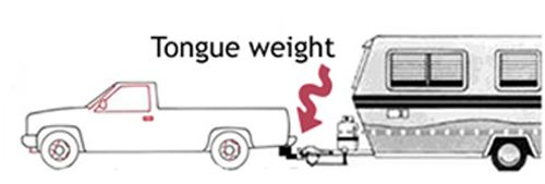 Tongue Weight Illustration