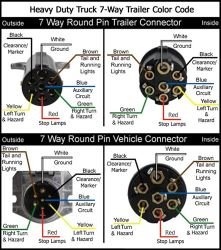 wiring diagrams for 7-way round trailer connectors | etrailer.com  etrailer.com