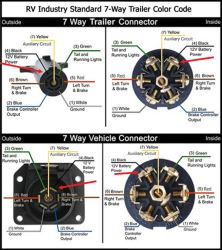 [SCHEMATICS_43NM]  Wiring Configuration For 7-Way Vehicle And Trailer Connectors | etrailer.com | Wiring Diagram On 7 Way Trailer Plug |  | etrailer.com