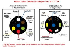 [WLLP_2054]   Converting From 7-Way Round to 7-Way Flat Connector | etrailer.com | 7 Way Round Trailer Connector Semi Round Pin To 7 Way Vehicle Connector Wire Diagram |  | etrailer.com
