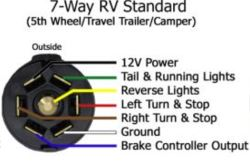 7-Way Wiring Configuration for Slide-In Truck Camper | etrailer.cometrailer.com