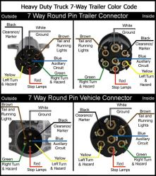 [DIAGRAM_4FR]  Recommended 7-Way Round Trailer Connector And Wiring | etrailer.com | 7 Round Wire Harness |  | etrailer.com