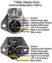[DIAGRAM_5UK]  Troubleshooting a 7 Way Round Connector on a International Tractor |  etrailer.com | 7 Way Trailer Wiring Diagram Tractor |  | etrailer.com
