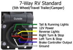 Recommended 7-Way Wiring Components for 2002 Coleman Pop-Up Camper |  etrailer.cometrailer.com
