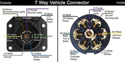 7-Way, Vehicle End, Trailer Connector Wiring Diagram | etrailer.com