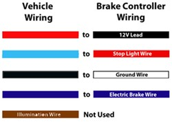 [DIAGRAM_3US]  Wiring Codes AUX and CHMSL During Brake Controller Install on 2003 Chevrolet  Trailblazer | etrailer.com | Chevrolet Brake Wiring Diagram |  | etrailer.com