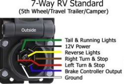 Troubleshooting 7 Way Trailer Socket On 2012 Ford F 250 Super Duty Etrailer Com