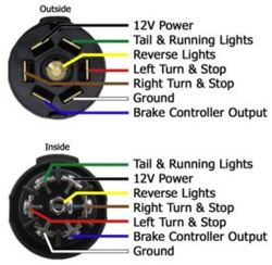 [DIAGRAM_38DE]  Troubleshooting 7-Way Trailer Wiring with Colors That Don't Match Functions  | etrailer.com | Troubleshooting Lighting Functions On Trailer Wiring Harness |  | etrailer.com