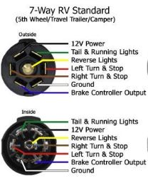 Wiring Diagram For Bargman 7 Way Rv Style Connector Wg54006 043 Etrailer Com
