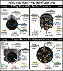 [DIAGRAM_38IS]  Wiring Diagram for a 1997 Peterbilt Semi Tractor with 7-Pin Round Connector  | etrailer.com | Abs Trailer Plug Wiring Diagram 2015 |  | etrailer.com