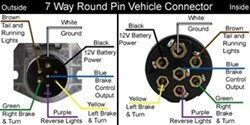 Wiring Diagram for a 1997 Peterbilt Semi Tractor with 7-Pin Round Connector  | etrailer.cometrailer.com
