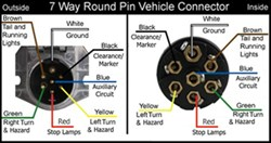 Wiring Diagram for 7-Way Round Pin Trailer and Vehicle Side Connectors |  etrailer.cometrailer.com