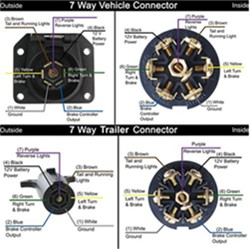 wiring diagram for 7-pole rv trailer connectors for a 1995 ford windstar gl  van | etrailer.com  etrailer.com