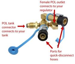 Adapter Recommendation For Connecting 100 Lb Propane Tank To To Rv Dual Tank Setup Etrailer Com