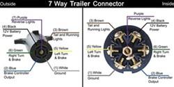 Trailer Wiring Diagram For A 7 Way Trailer Side Connector Etrailer Com