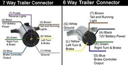How Are The 7 And 6 Way Trailer Connectors Wired In Hopkins Flex Coil Trailer Connector Adapter Etrailer Com