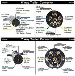Replacing 6-Way on Trailer With 7-Way Connector | etrailer.cometrailer.com