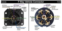 Troubleshooting a Pollak 7 Way Vehicle Connector Plug Wiring Malfunction |  etrailer.cometrailer.com
