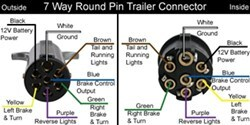 [SODI_2457]   How to Adapt a 7-Way Round Connector to a 7-Way Flat | etrailer.com | 7 Pole Round Trailer Wiring Diagram |  | etrailer.com
